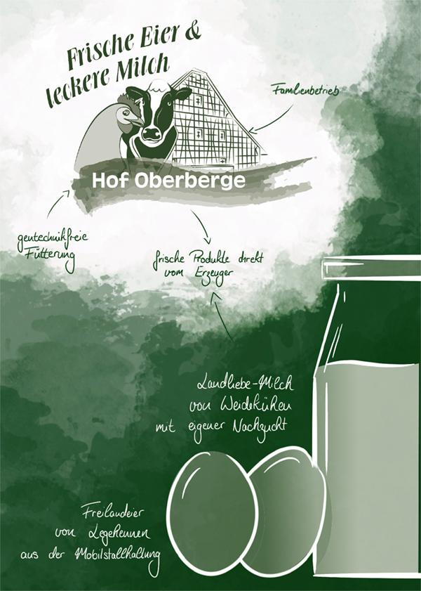 Flyerseite 1 - Logo Hof Oberberge mit Angaben zu frischen Eiern und frischer Milch auf einem weiß-grünen Hintergrund